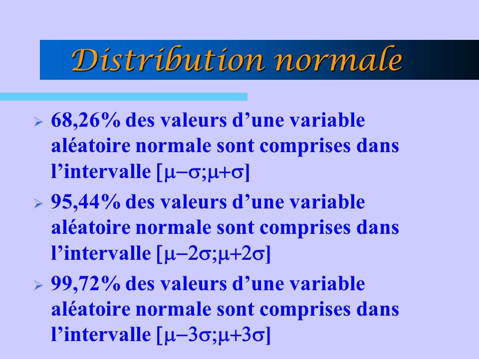 Distribution normale 68,26% des valeurs d'une variable aléatoire normale sont comprises dans l'intervalle [m-s;m+s]